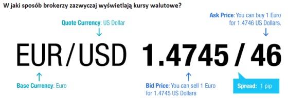 W jaki sposób brokerzy przedstawiają kursy walutowe