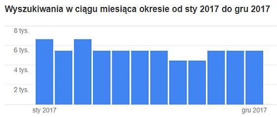 Wykres popularności brokera XM